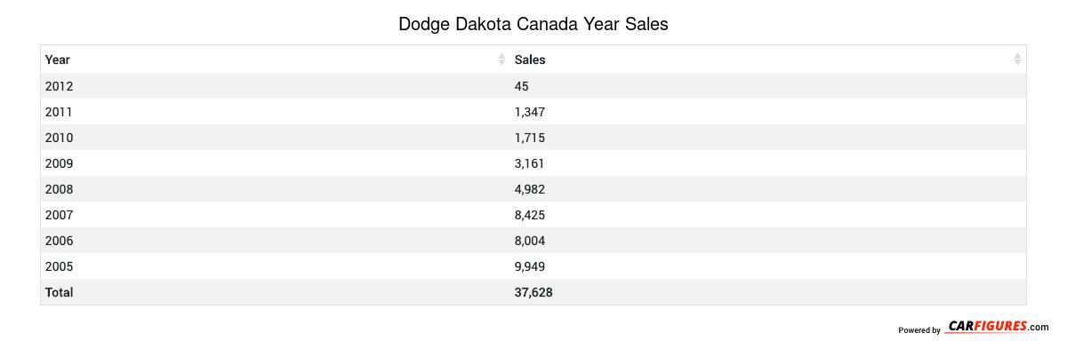 Dodge Dakota Year Sales Table