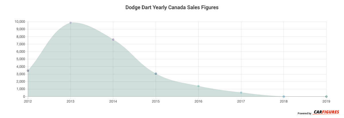 Dodge Dart Year Sales Graph