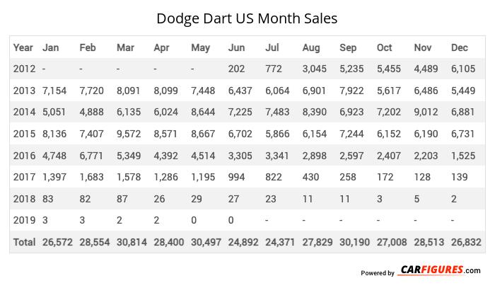 Dodge Dart Month Sales Table
