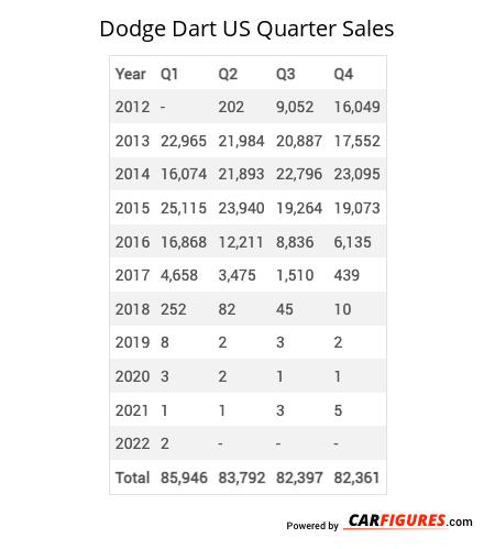 Dodge Dart Quarter Sales Table