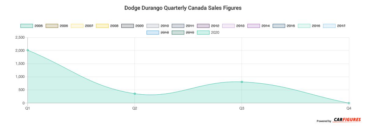 Dodge Durango Quarter Sales Graph
