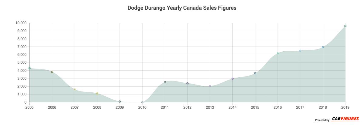 Dodge Durango Year Sales Graph