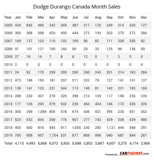 Dodge Durango Month Sales Table