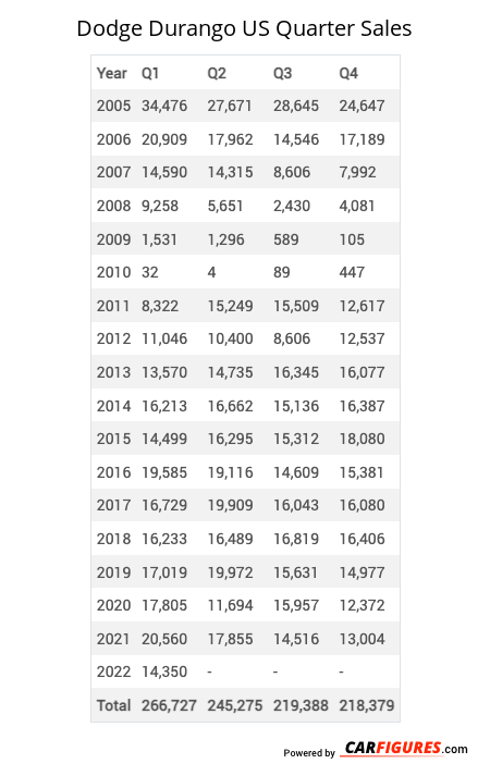 Dodge Durango Quarter Sales Table