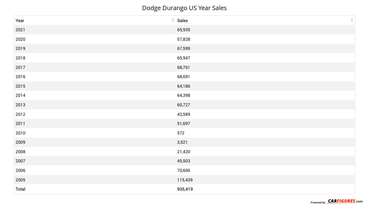 Dodge Durango Year Sales Table