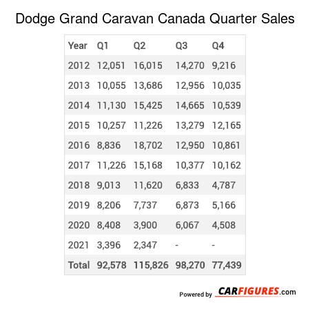 Dodge Grand Caravan Quarter Sales Table