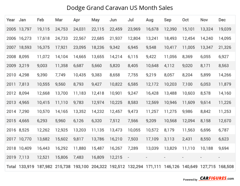 Dodge Grand Caravan Month Sales Table