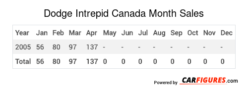 Dodge Intrepid Month Sales Table