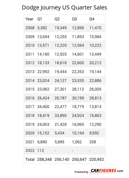 Dodge Journey Quarter Sales Table
