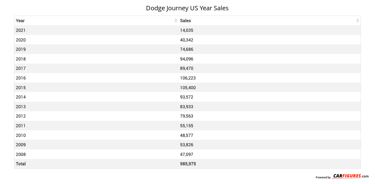 Dodge Journey Year Sales Table