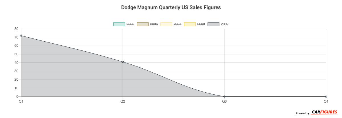 Dodge Magnum Quarter Sales Graph
