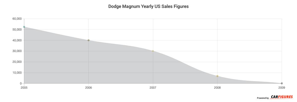 Dodge Magnum Year Sales Graph