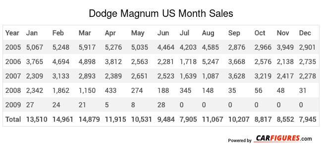 Dodge Magnum Month Sales Table