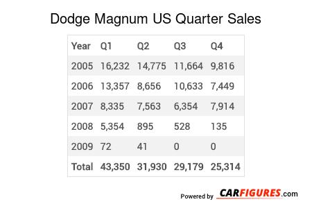 Dodge Magnum Quarter Sales Table