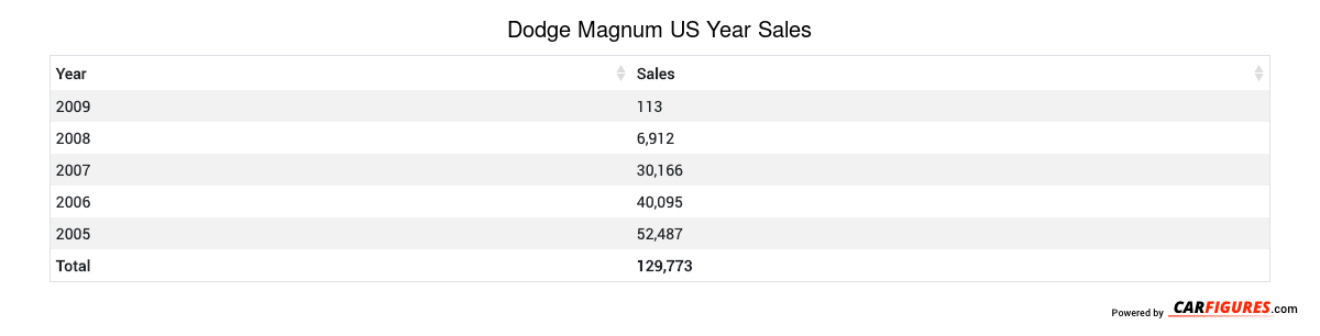 Dodge Magnum Year Sales Table
