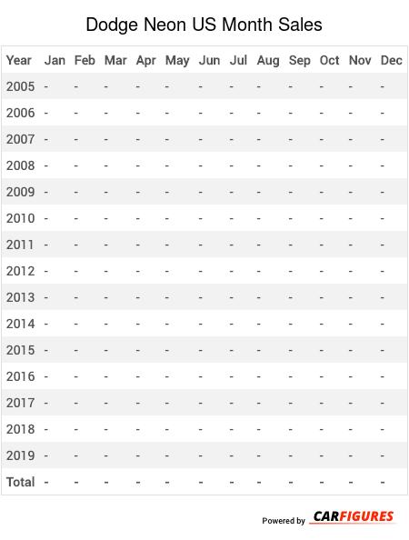 Dodge Neon Month Sales Table