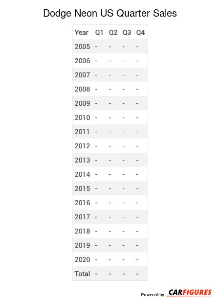 Dodge Neon Quarter Sales Table