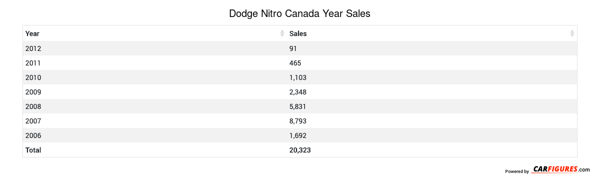 Dodge Nitro Year Sales Table