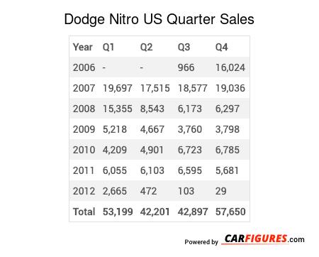 Dodge Nitro Quarter Sales Table