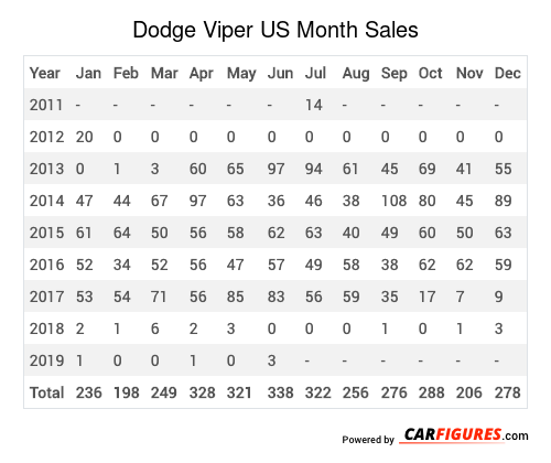 Dodge Viper Month Sales Table