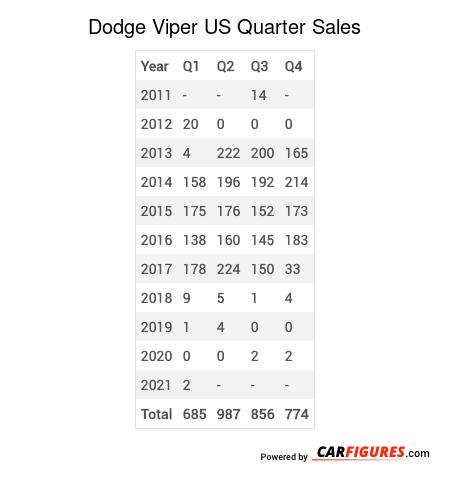 Dodge Viper Quarter Sales Table