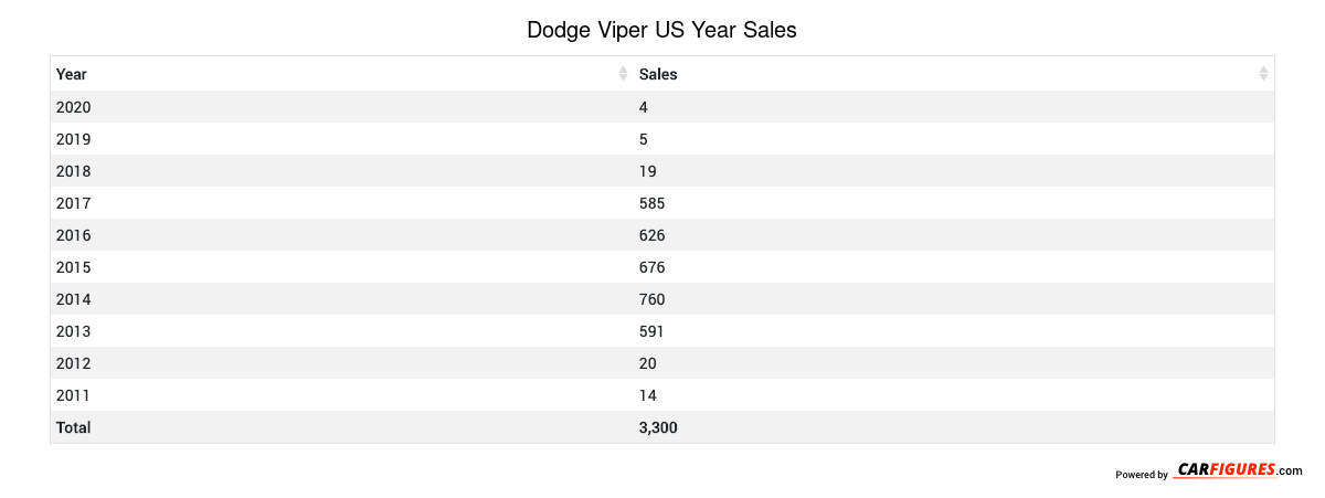 Dodge Viper Year Sales Table