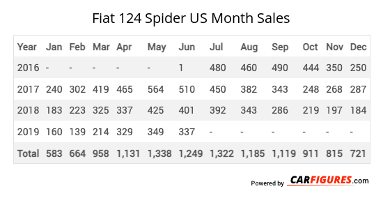 Fiat 124 Spider Month Sales Table