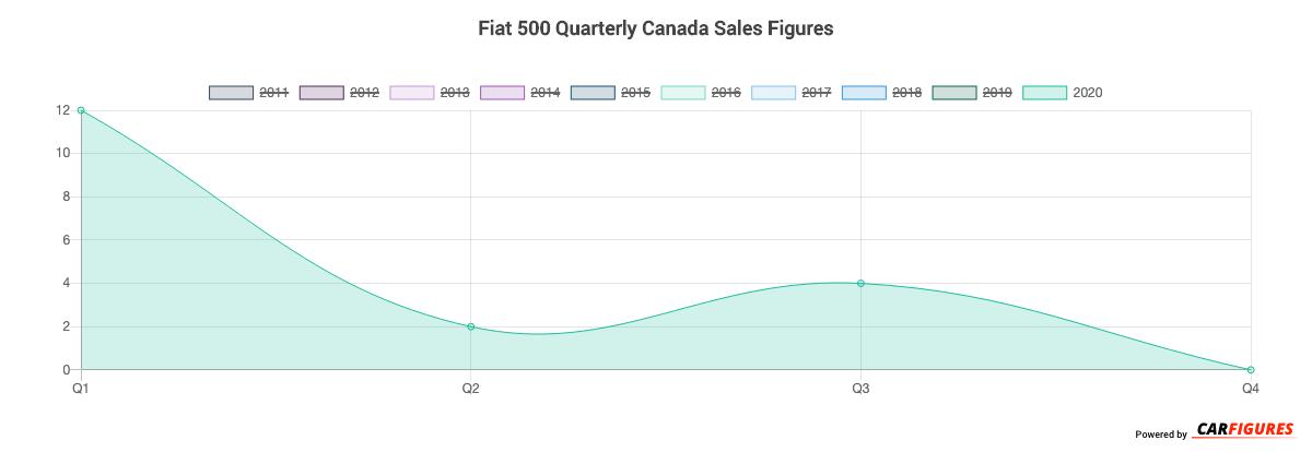 Fiat 500 Quarter Sales Graph