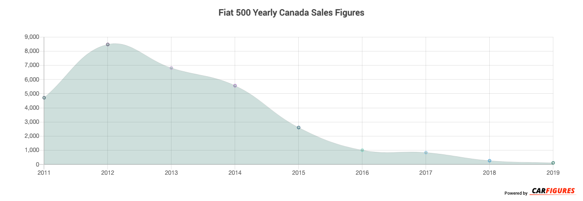 Fiat 500 Year Sales Graph