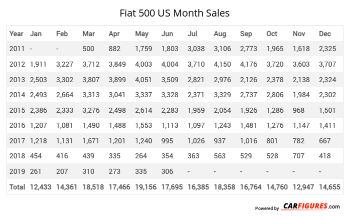 Fiat 500 Month Sales Table
