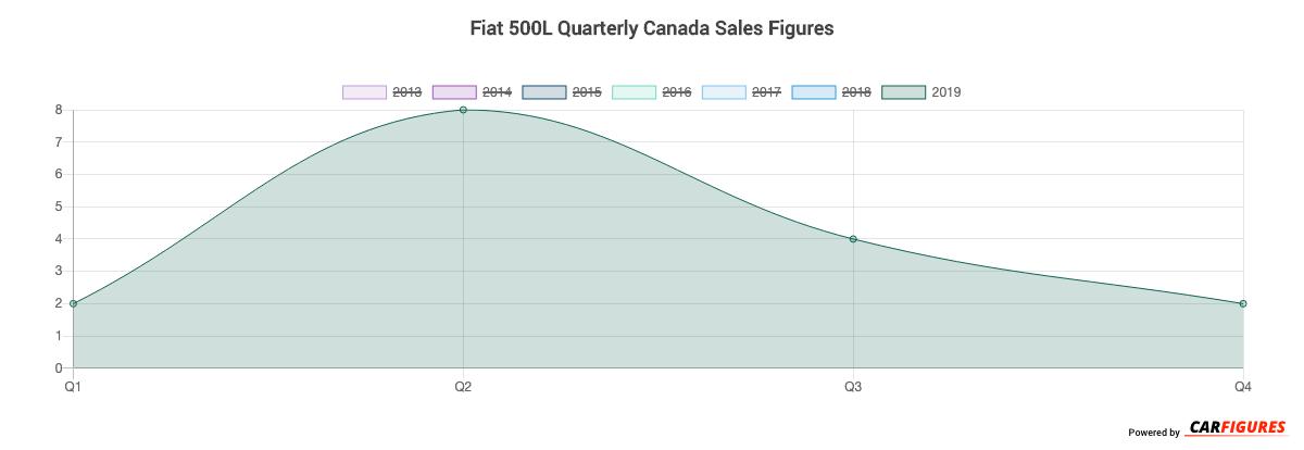 Fiat 500L Quarter Sales Graph