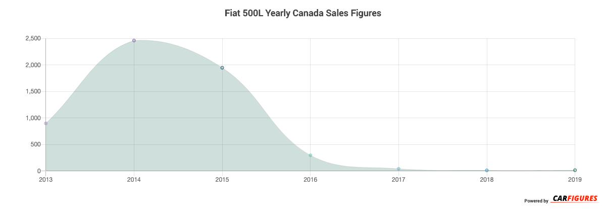Fiat 500L Year Sales Graph