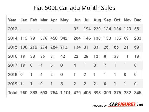 Fiat 500L Month Sales Table