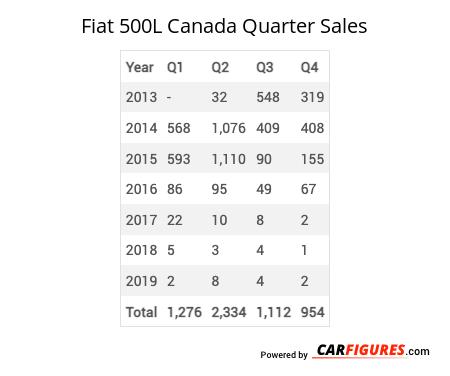 Fiat 500L Quarter Sales Table