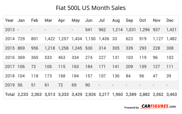 Fiat 500L Month Sales Table