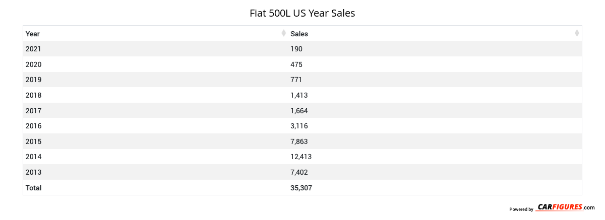 Fiat 500L Year Sales Table