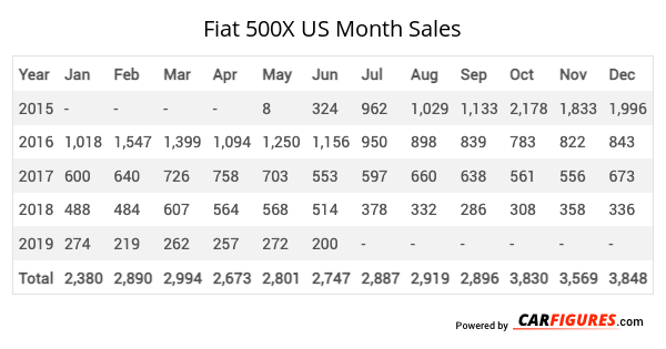 Fiat 500X Month Sales Table