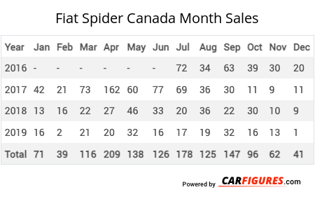 Fiat Spider Month Sales Table