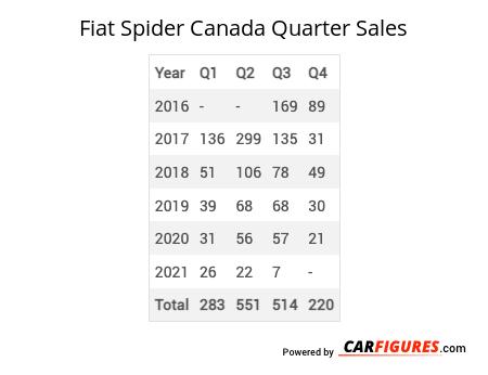 Fiat Spider Quarter Sales Table