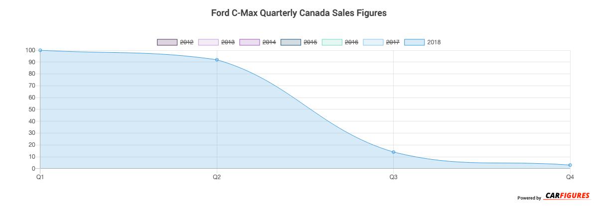 Ford C-Max Quarter Sales Graph