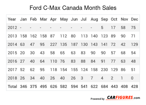 Ford C-Max Month Sales Table