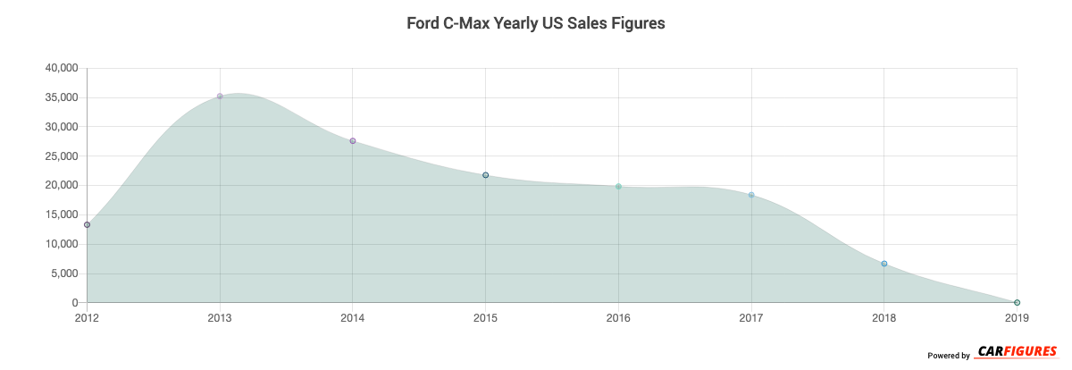 Ford C-Max Year Sales Graph