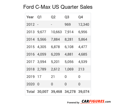 Ford C-Max Quarter Sales Table