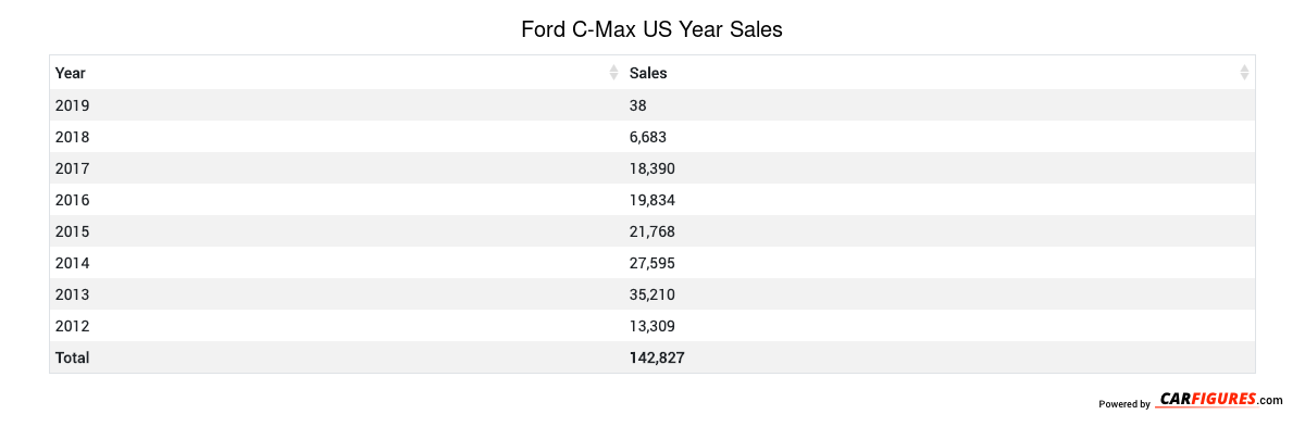 Ford C-Max Year Sales Table