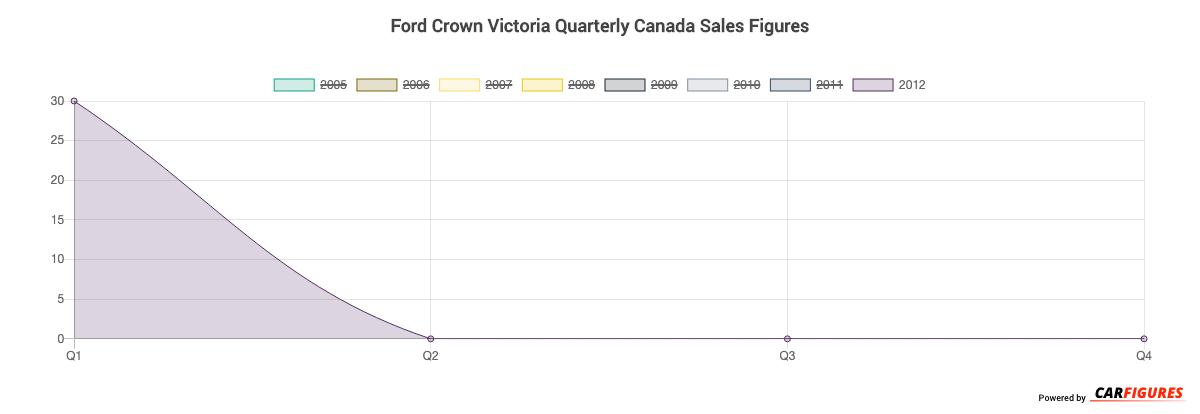 Ford Crown Victoria Quarter Sales Graph