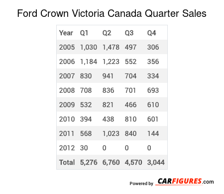 Ford Crown Victoria Quarter Sales Table