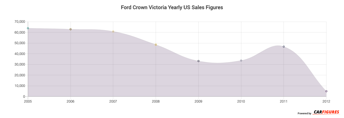 Ford Crown Victoria Year Sales Graph