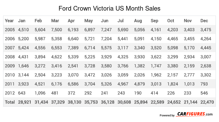 Ford Crown Victoria Month Sales Table