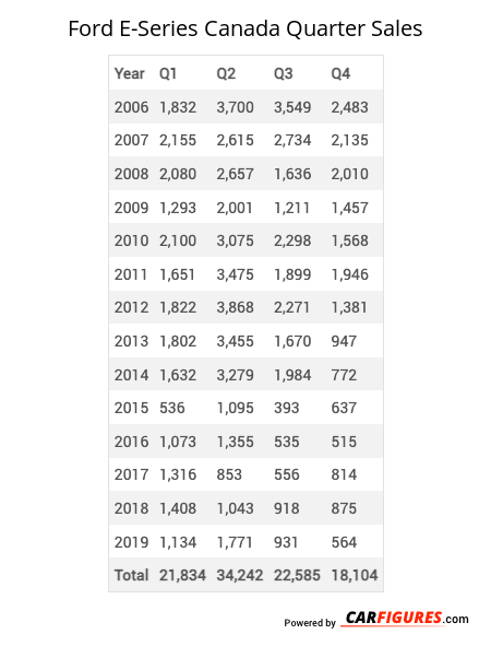 Ford E-Series Quarter Sales Table