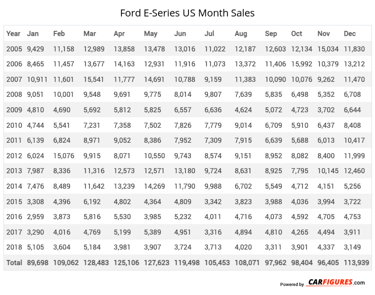 Ford E-Series Month Sales Table